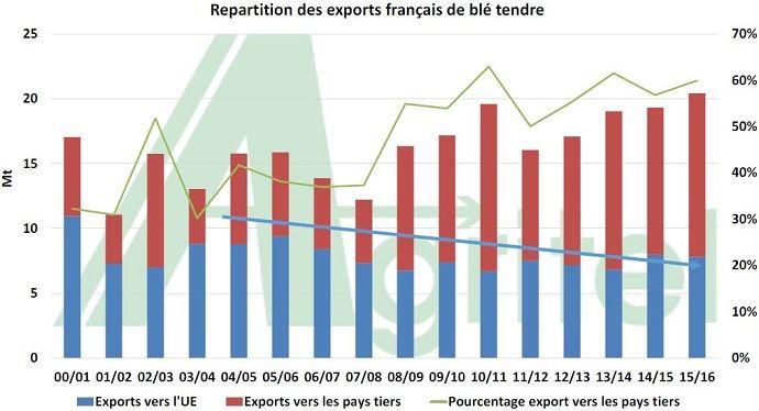 Répartition des exportations françaises de blé tendre.