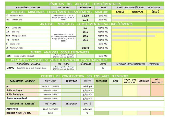 Le rapport d'analyse donne les valeurs alimentaires d'un ensilage de maïs