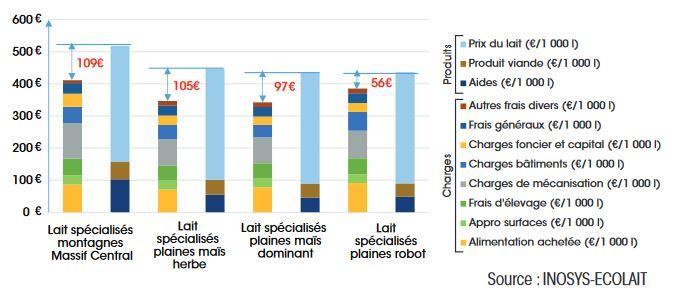 Coût de production hors MO et rémunération permise par 1000 litres (moyenne 2010-2014)