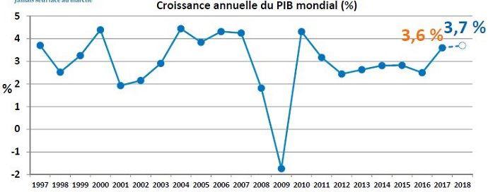 Croissance annuelle du PIB mondial