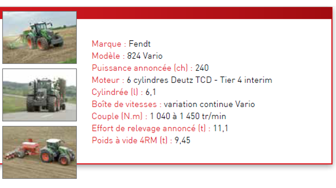 Caractéristiques techniques du Fendt 824 Vario.