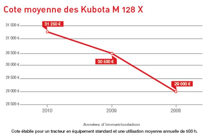 Cote occasion agricole des Kubota M128X.