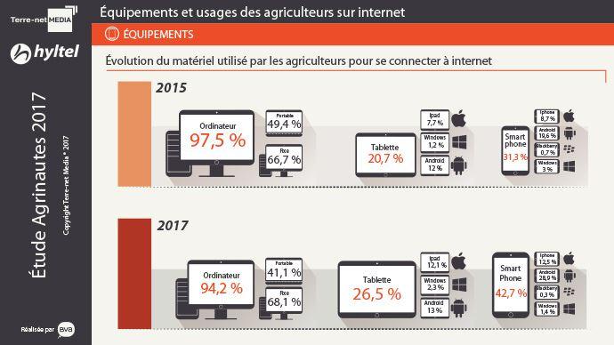 Évolution du matériel utilisé par les agriculteurs pour se connecter à internet