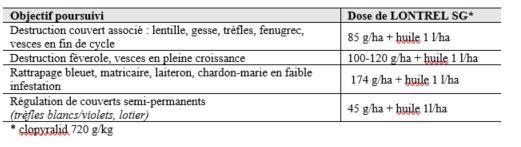 Tableau des doses de Lontrel SG à appliquer en fonction des objectifs