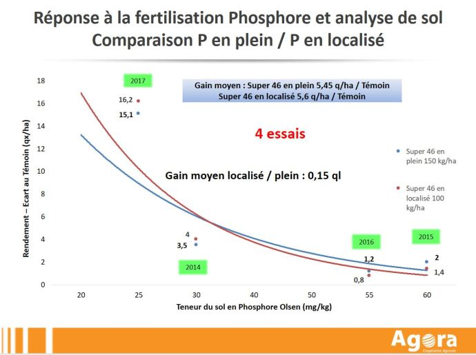 Comparaison réponse à la fertilisation phosphore en plein et en localisé