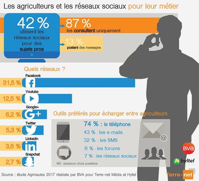 En chiffres: les agriculteurs et les réseaux sociaux pour leur travail