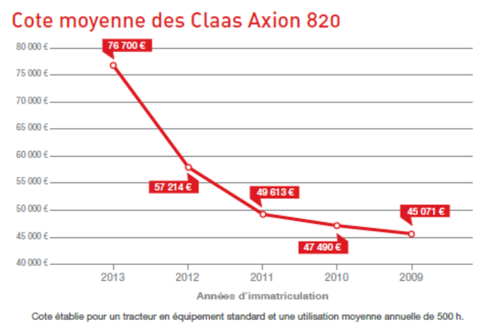 Cote occasion agricole des Claas Axion 820.