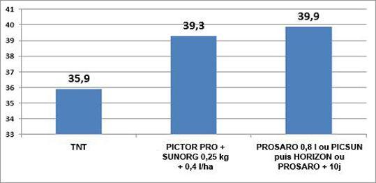 Efficacités comparées d'un traitement unique à G1 ou suivi d'un second traitement