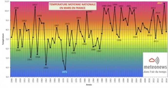 Températures moyennes en mars en France.