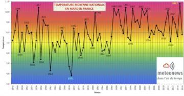 Mars plus froid que janvier en France