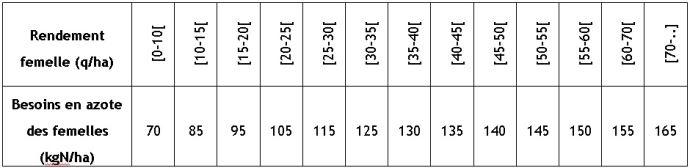 Quantité d'azote absorbée par le maïs semence par niveau de production