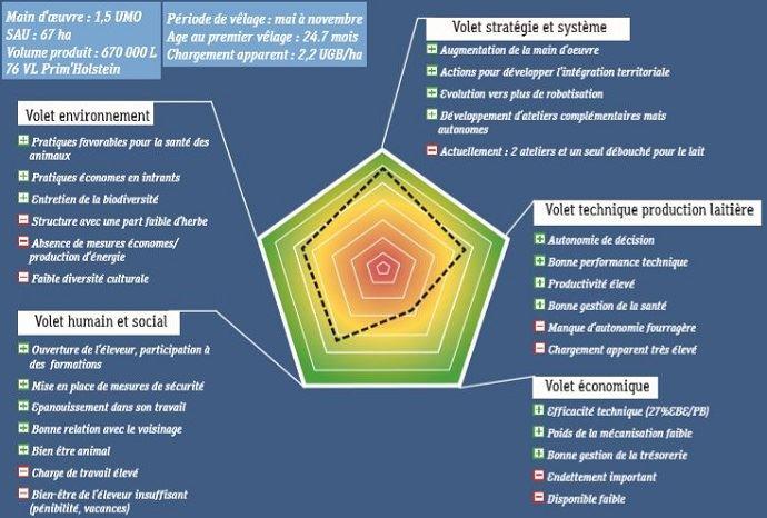 Exemple de synthèse de l'outil Résilience d'Eurodairy