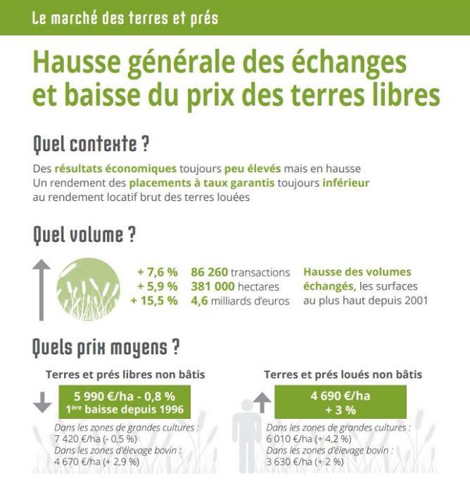 Prix Des Terres Agricoles 2017 Par Departement Artificialisation Du