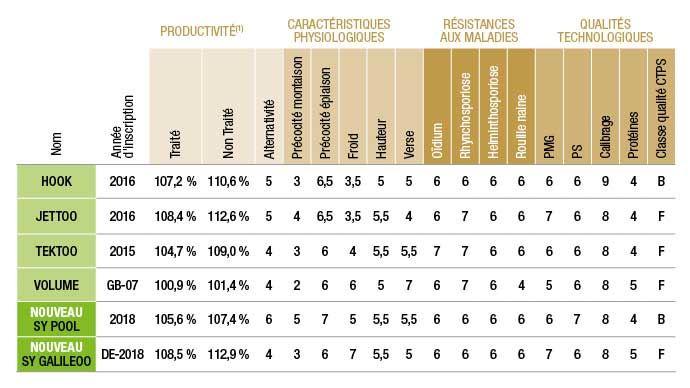 (1) Source Syngenta. Rendement exprimé en% du témoin de marché sur la base d'essais réalisés en microparcelles.