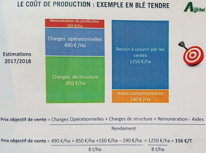 Exemple de coût de production et de prix objectif