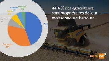 44,4% des agriculteurs sont propriétaires de leur moissonneuse-batteuse