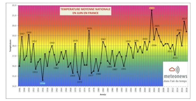 graphe temperatures francaises moyennes en juin 2018