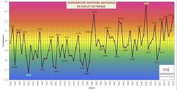 Températures moyennes en juillet en France.