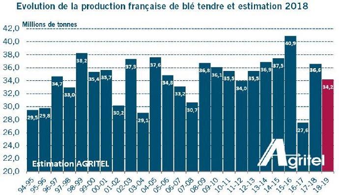 2018, troisième plus faible récolte de blé tendre en France de ces dix dernières années