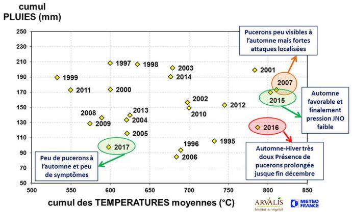 Cumuls de pluies et températures sur la période 01/10 - 20/12 pour la station Inra Fagnières (51)