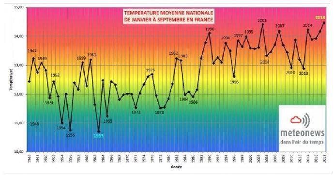 Température moyenne nationale de janvier à septembre en France