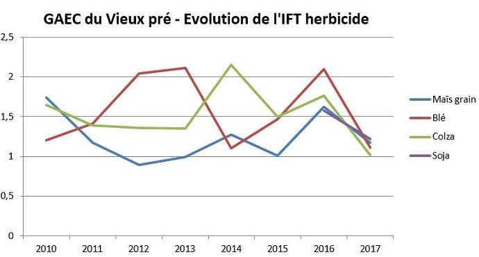 Évolution de l'IFT herbicide du Gaec du vieux pré entre 2010 et 2017