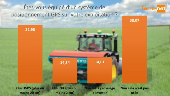 47% des agriculteurs équipés de GPS sur leurs exploitations