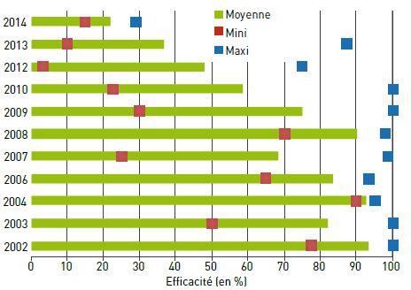 Evolution des efficacités des applications d'inhibiteurs de l'ALS en sortie d'hiver sur ray-grass depuis 2002 (49 essais)