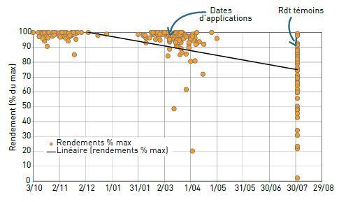 Rendements (en% de la valeur max de l'essai) des parcelles de blé, en fonction de la date de désherbage, avec des applications solos. Chaque point correspond à une date de désherbage et un rendement associé (60 essais).