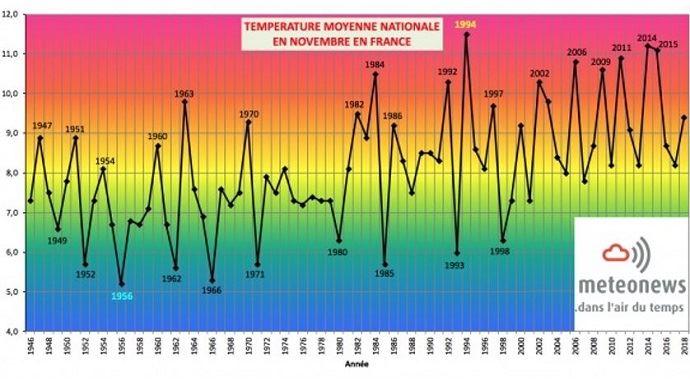 Température moyenne nationale en novembre en France