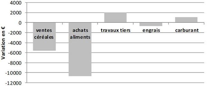 Variation moyenne des principaux postes de produits et charges de la ferme support avec luzerne par rapport à la ferme sans luzerne