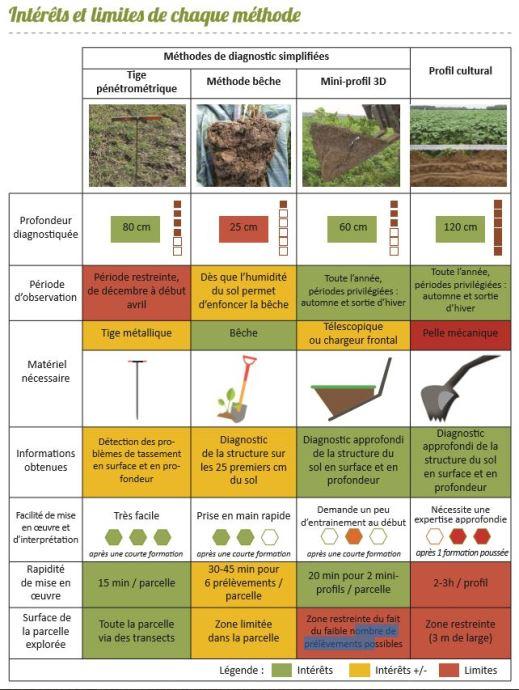 Intérêts et limites des méthodes de diagnostic de la structure du sol