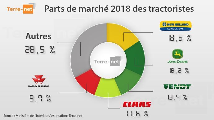 Parts de marché des principaux constructeurs de tracteurs agricoles