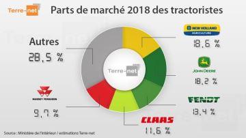 Parts de marché tracteurs 2018, des changements à latête du classement