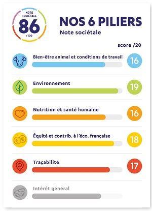 Etiquette détaillée de la note sociétale Ferme France