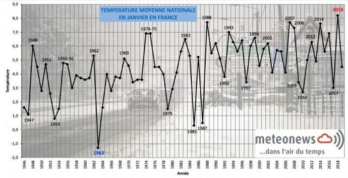 Température moyenne nationale en janvier en France