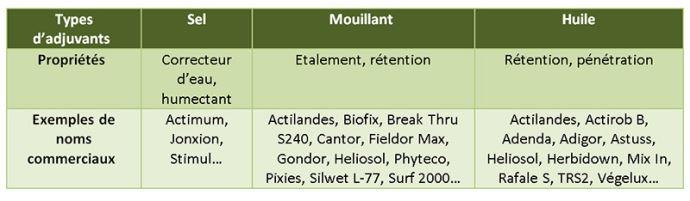 Exemples de spécialités commerciales utilisables comme adjuvants en désherbage, selon leurs propriétés (liste non exhaustive)