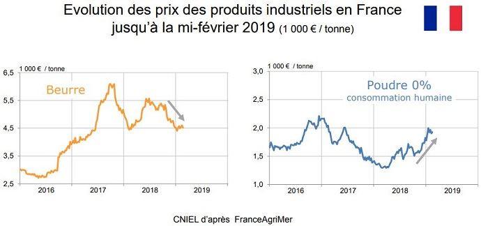 Evolution des prix des produits laitiers