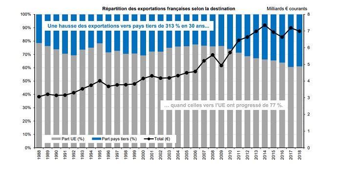 graphe evolution exportations francaises produits laitiers entre 1988 et 2018