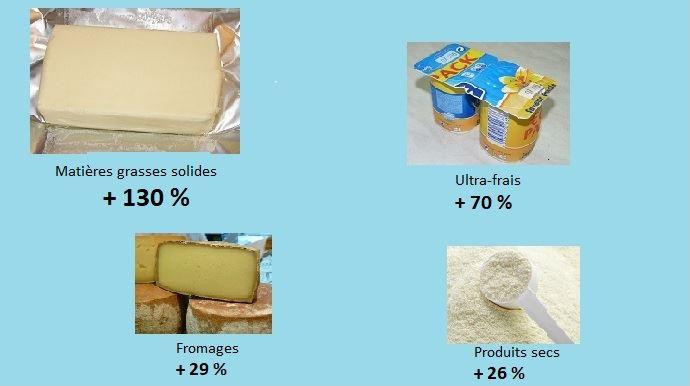 augmentation des prix des produits laitiers exportes par la france entre 1988 et 2018