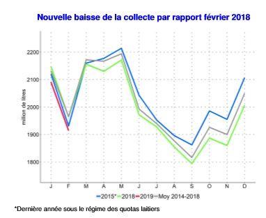 baisse de la collecte de lait de vache en fevrier 2019 selon agreste