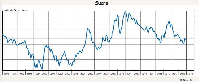 evolution du cours du sucre en 2018 selon le rapport cyclope 2019