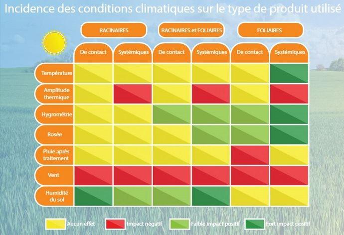 Incidence des conditions climatiques sur les traitements phytosanitaires.