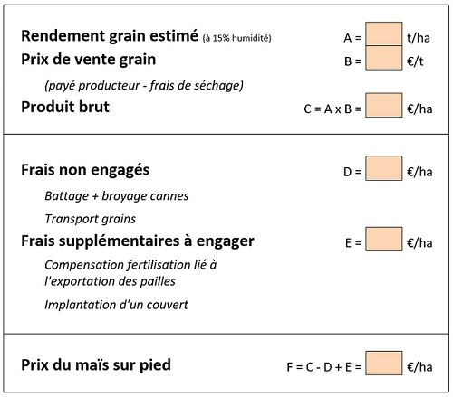 Détermination du prix du maïs sur pied destiné à être récolté en fourrage