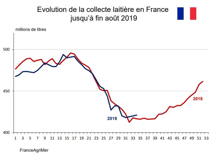 Courbes de comparaison de l'évolution de la collecte laitière en France en 2018 et 2019 jusqu'à août