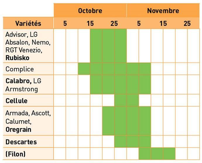 Exemple de préconisation de date de semis en Poitou-Charentes selon les variétés