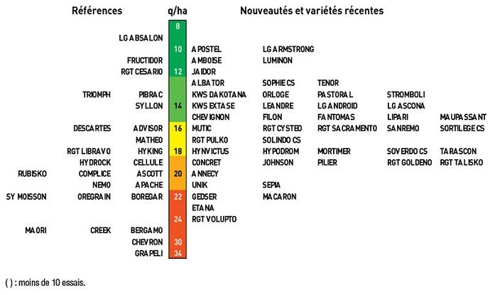 Nuisibilité pluriannuelle des maladies foliaires dans la moitié nord de la France entre?2016 et?2018
