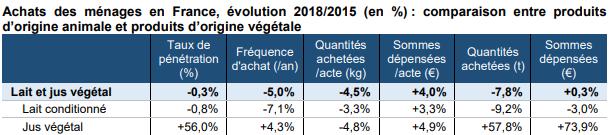 Comparaison des achats des ménages en France entre le lait et le jus végétal