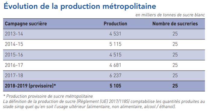 Évolution de la production de sucre en France métropolitaine