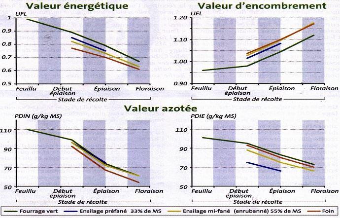 Lorsque la valeur d'encombrement des fourrages augmente, la valeur alimentaire (énergétique et azotée) dimunue.